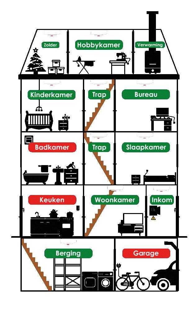 Waar plaats je best rookmelders